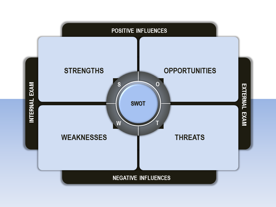Swot analysis template ppt swot graphicg toneelgroepblik Images